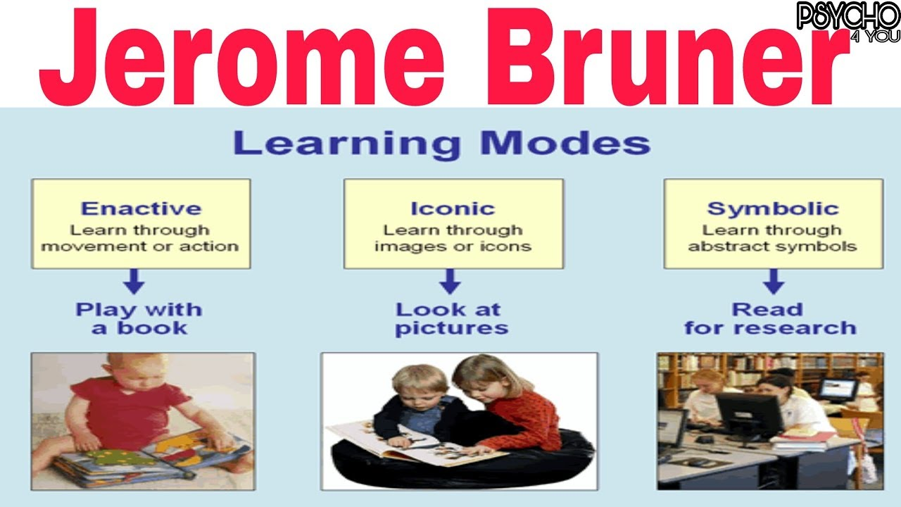 Bruner Learning Theories