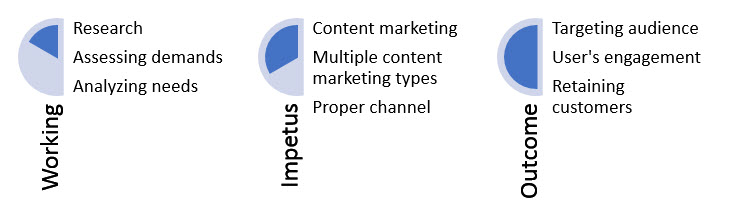 How to target audience through content