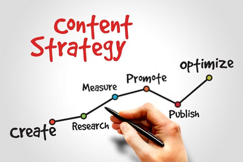 content marketing process flow