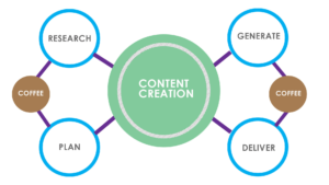 10 Secrets and tips for good content creation 1