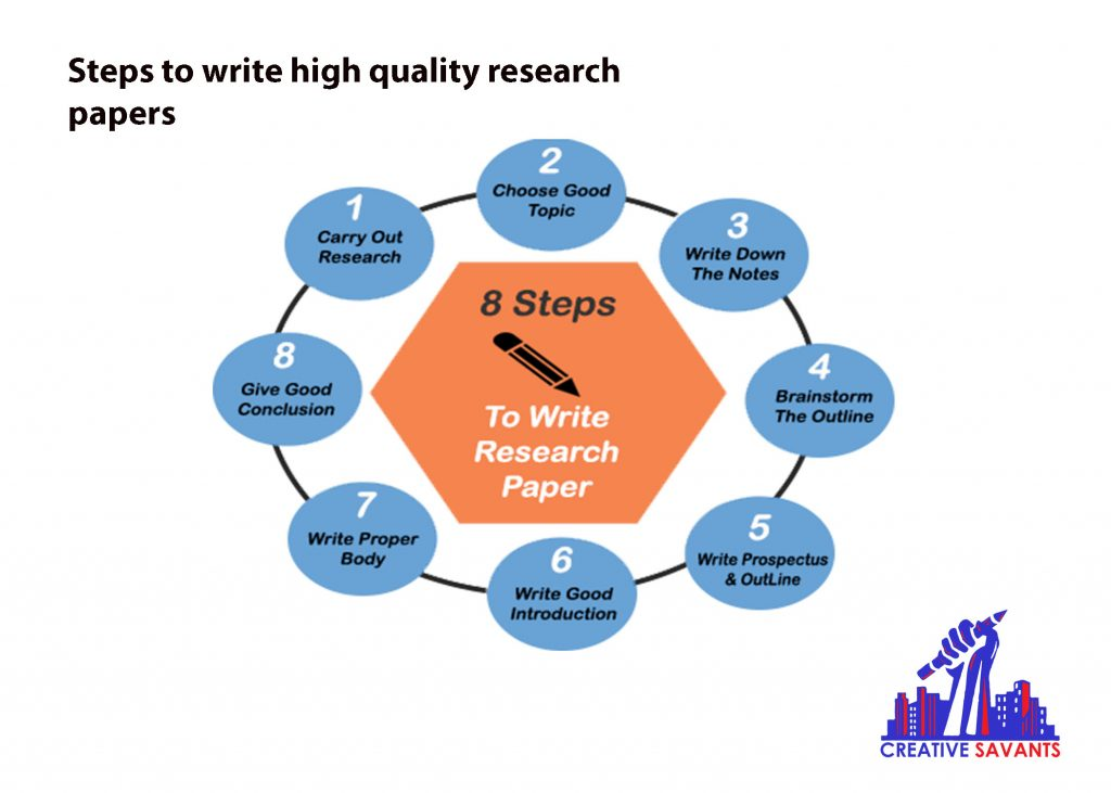 Elements of high quality research paper