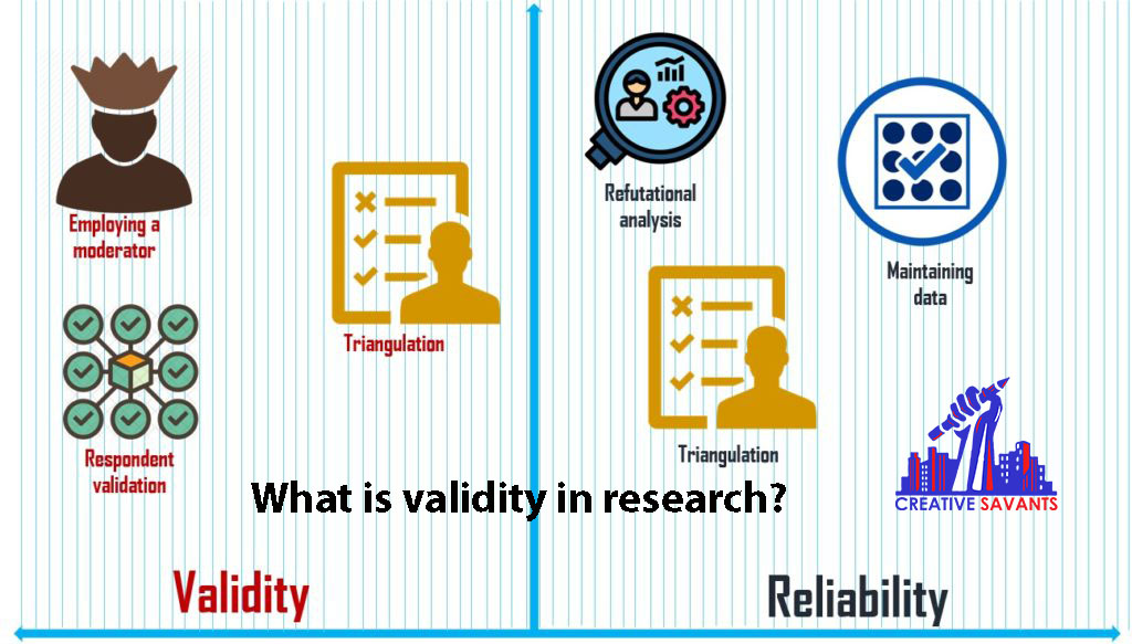 Validity in research