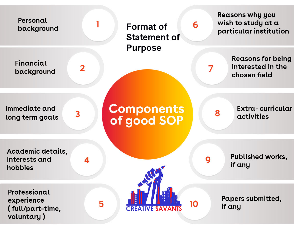 Format of Statement of Purpose